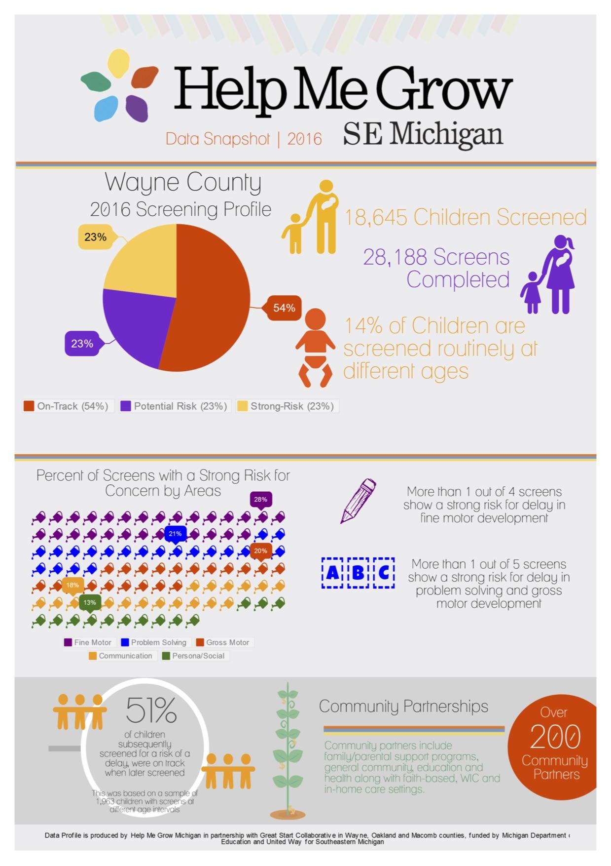 Wayne County Profile ASQ.jpg