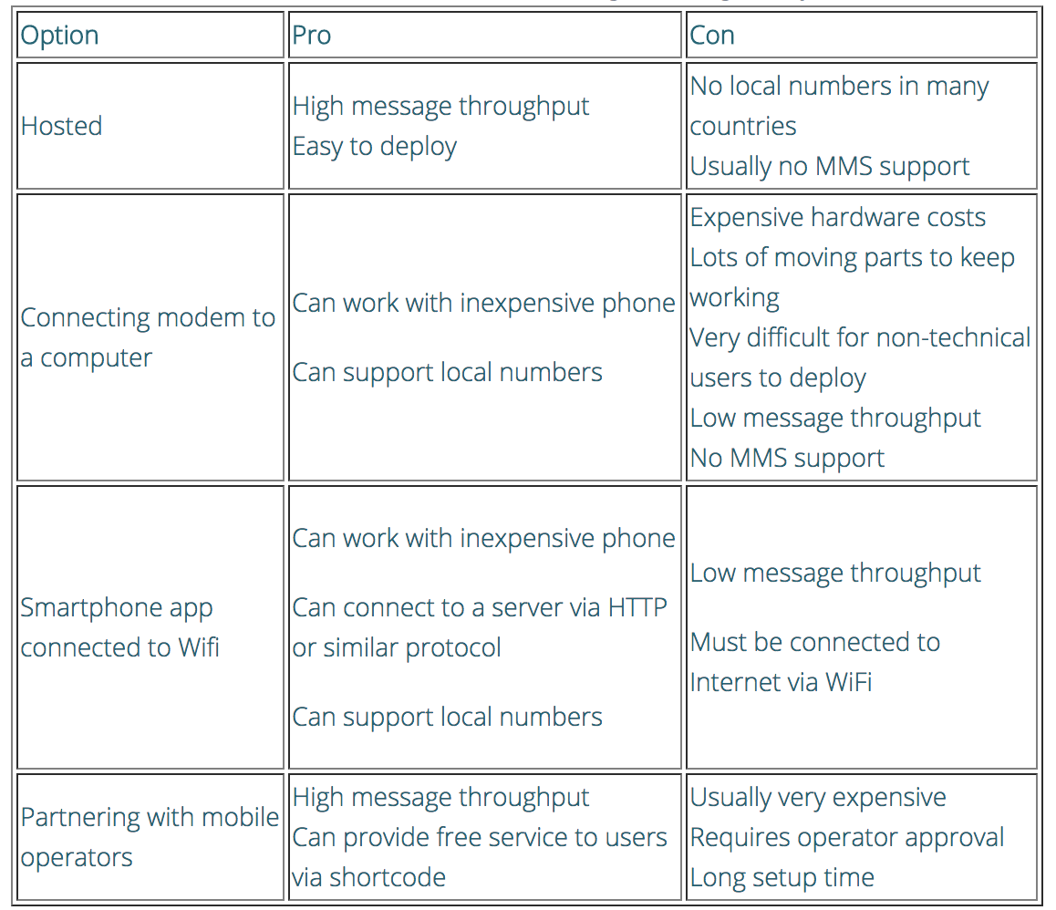 Comparison table of SMS gateway options
