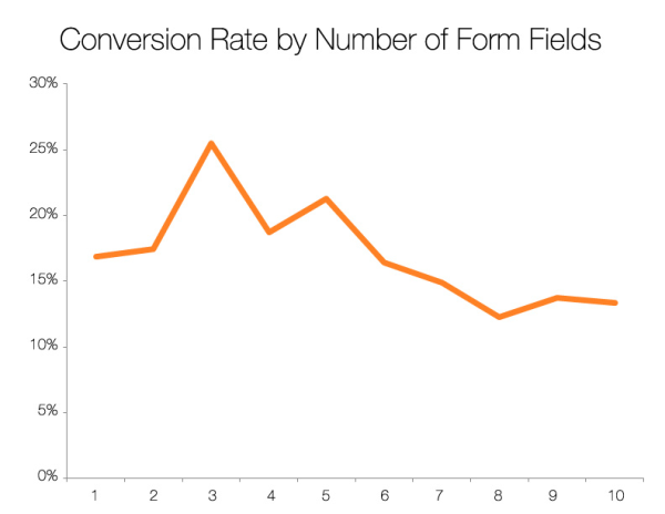 Chart and data sourced from   Hubspot