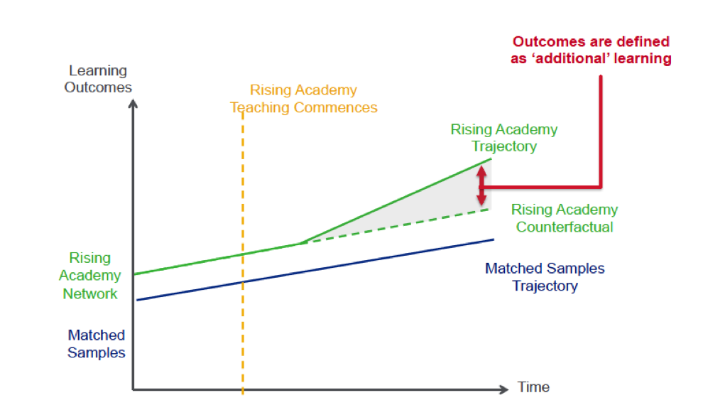 Figure 1. How the evaluation defines impact