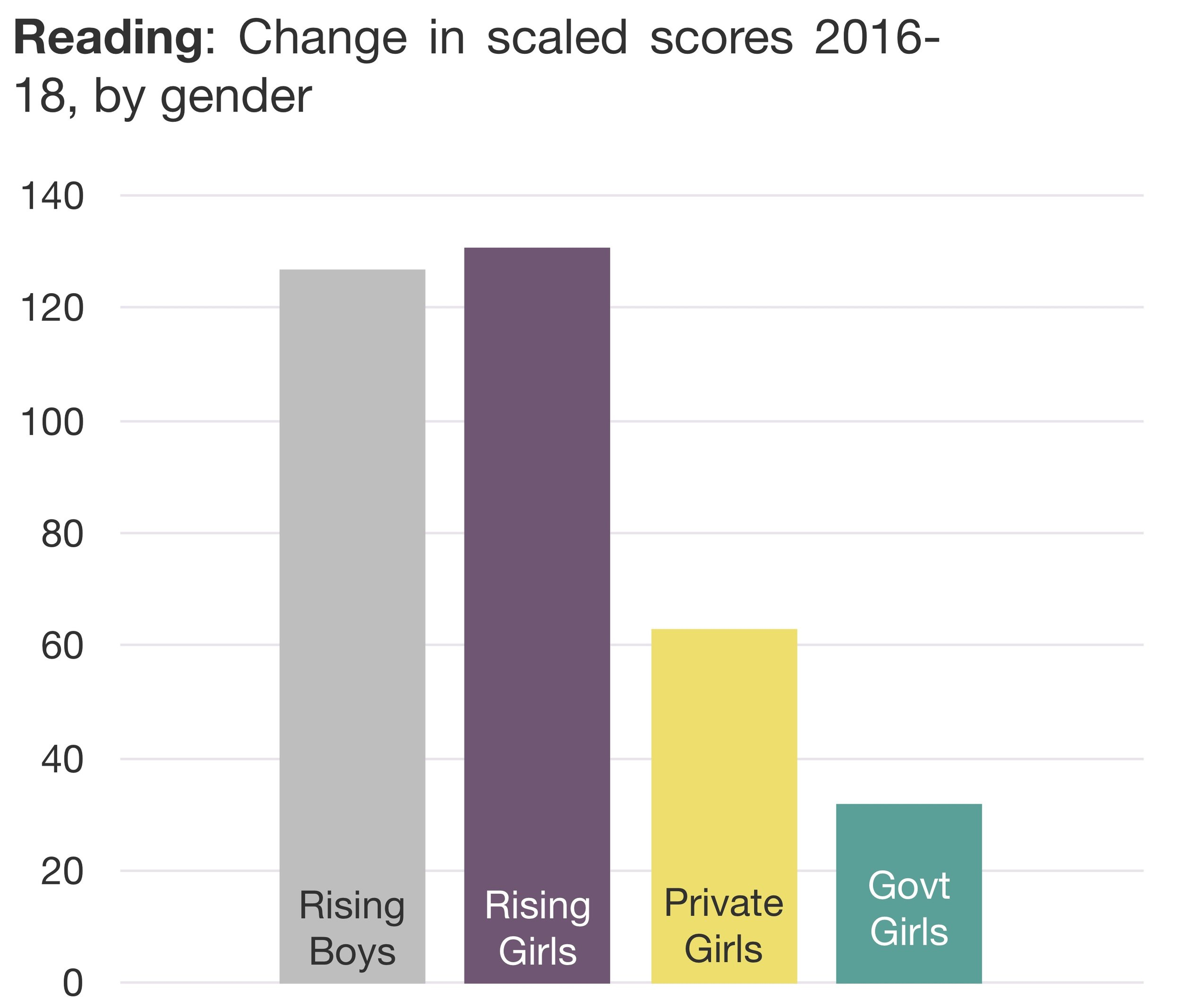 Figure 2. Reading gains by gender