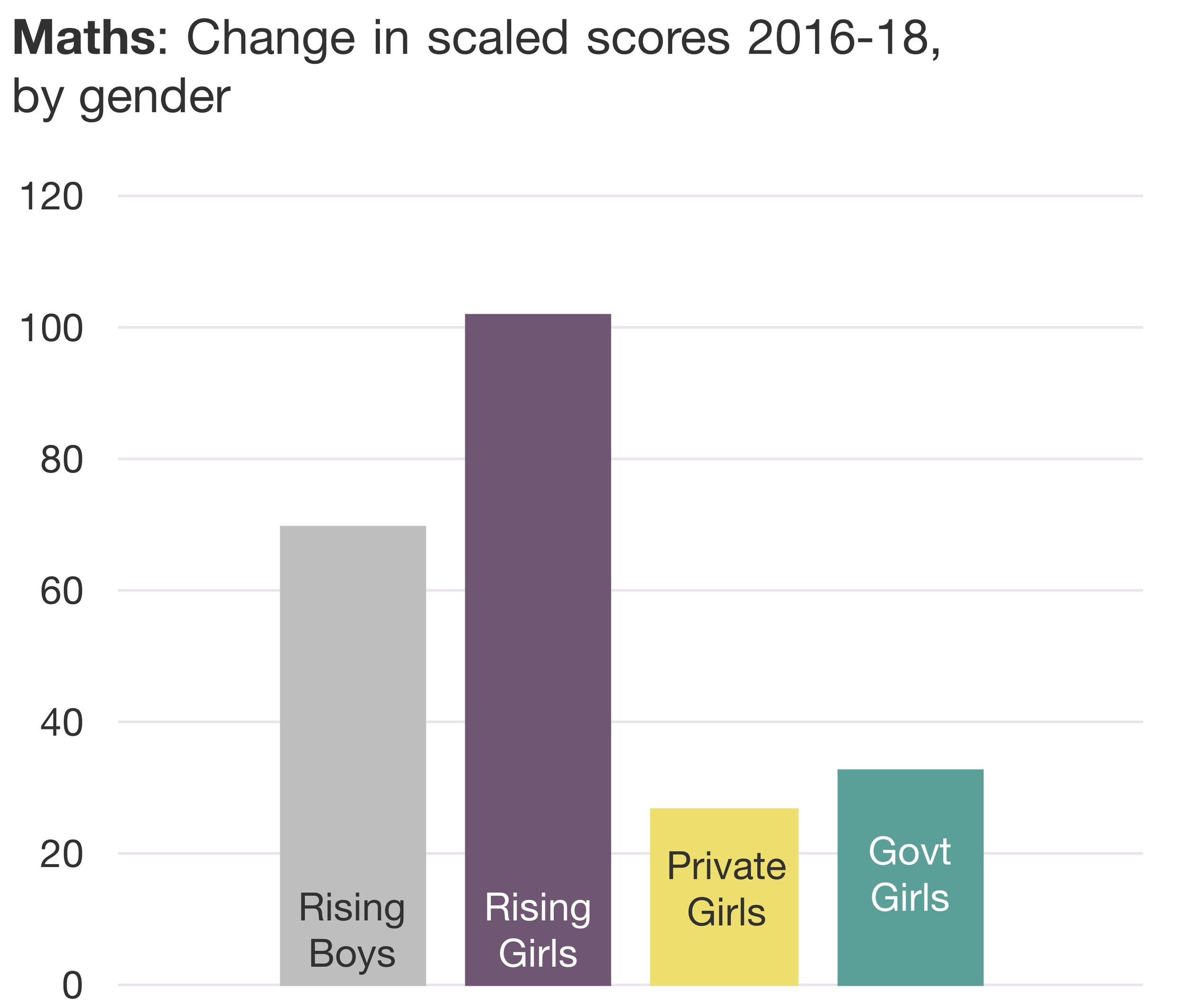 Figure 3. Maths gains by gender