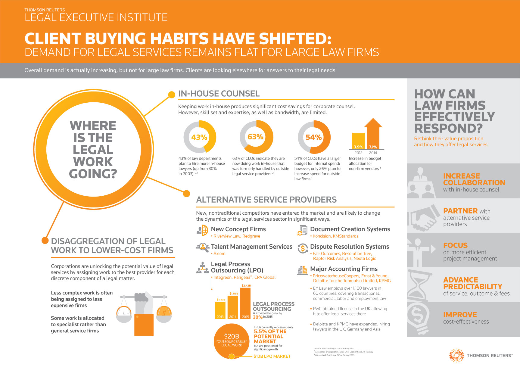 Client buying habits have changed