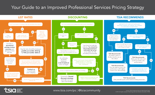 Your Guide to an improved Professional Services Pricing Strategy