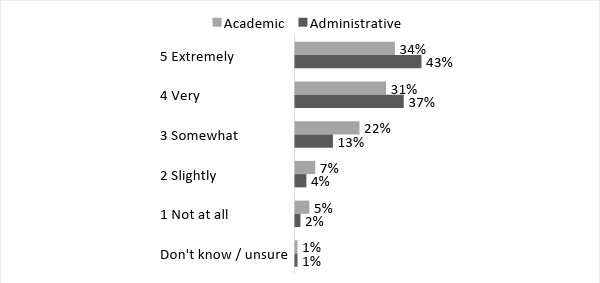 Figure 5 – Level of interest in PD by job type