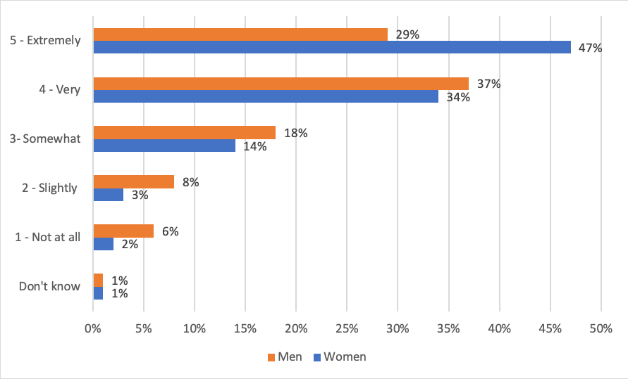 Figure 2 – Level of interest in PD by gender   Question: How interested are you in taking a professional development course/program in the future?