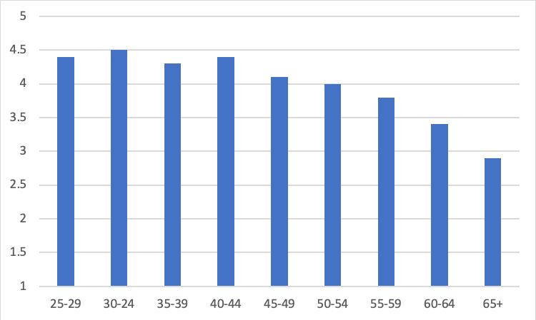 Figure 3 – Level of interest in PD by age (mean scores, in which 1 = Not at all interested and 5 = Extremely interested)   Question: How interested are you in taking a professional development course/program in the future?