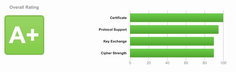 A+. in Cloud Security (Source: Qualis SSL Lab)