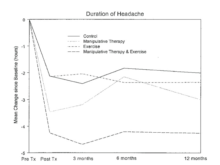 headache symptoms, pain, and Physical Therapy Interventions