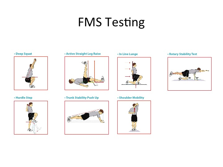 Boulder FMS testing, sports and athletic injuries, screening, prevention