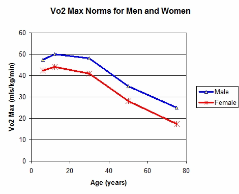 aerobic capacity over lifespan, runners