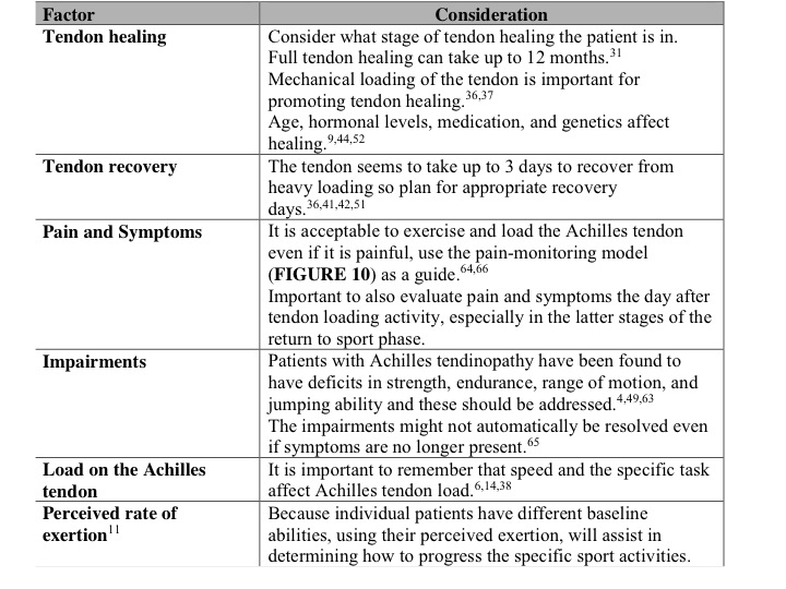 boulder physical therapy, return to sport, achilles tendinopathy