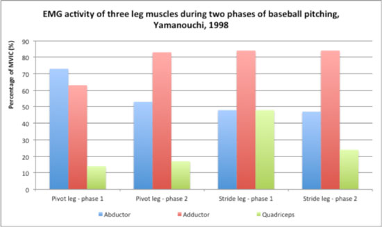 boulder physical therapy, leg strength and pitching
