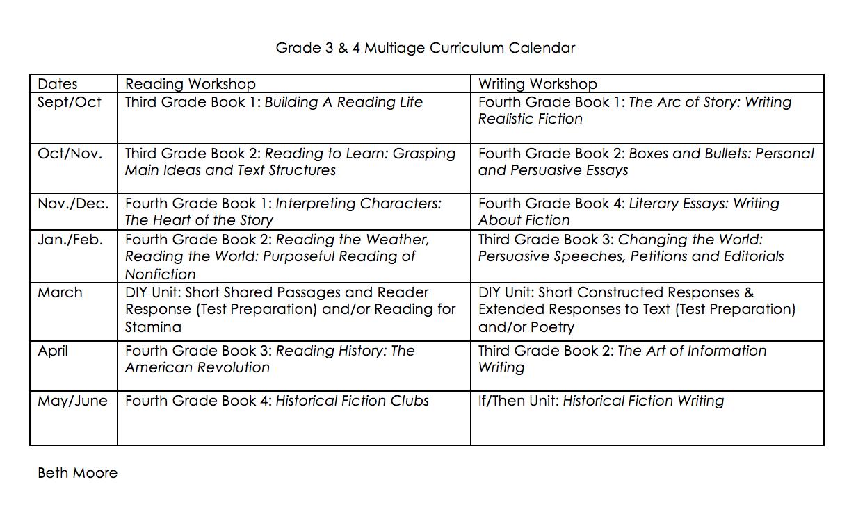Advice on Creating Multiage & Multigrade Curriculum