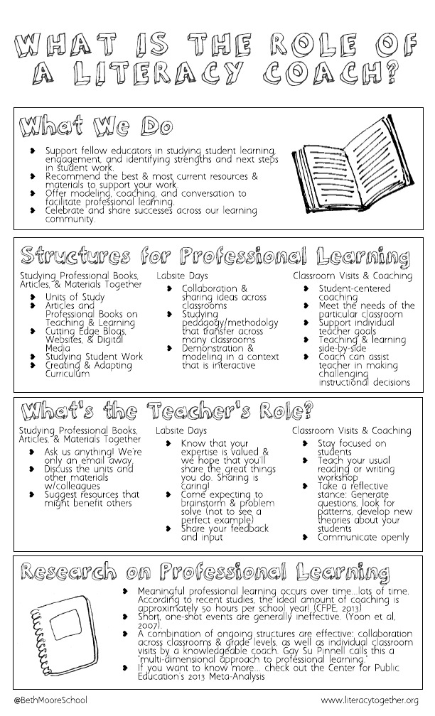 What is the role of a literacy coach_ (2).jpeg