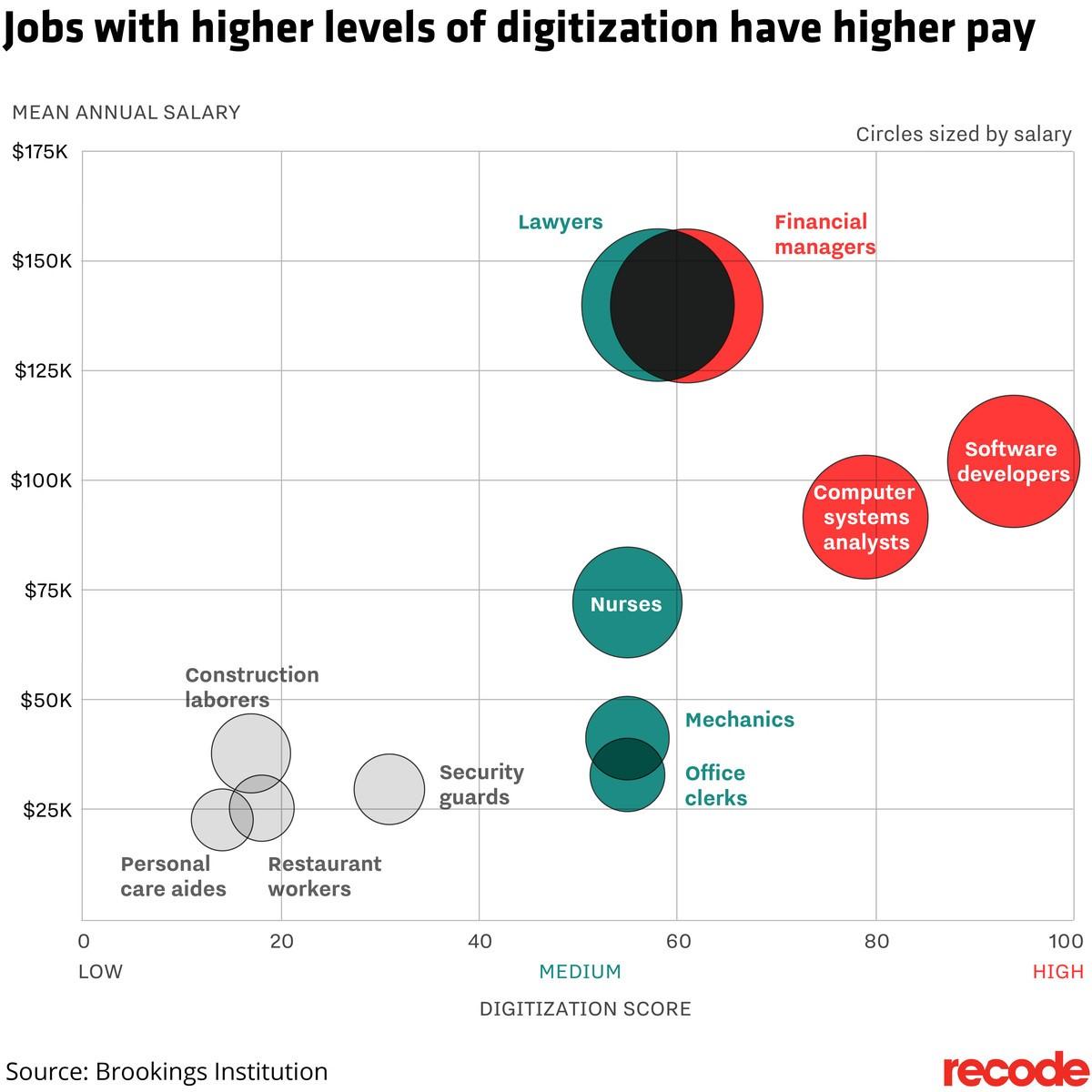Technology Recruitment Firm Tech in Job Pay Correlation