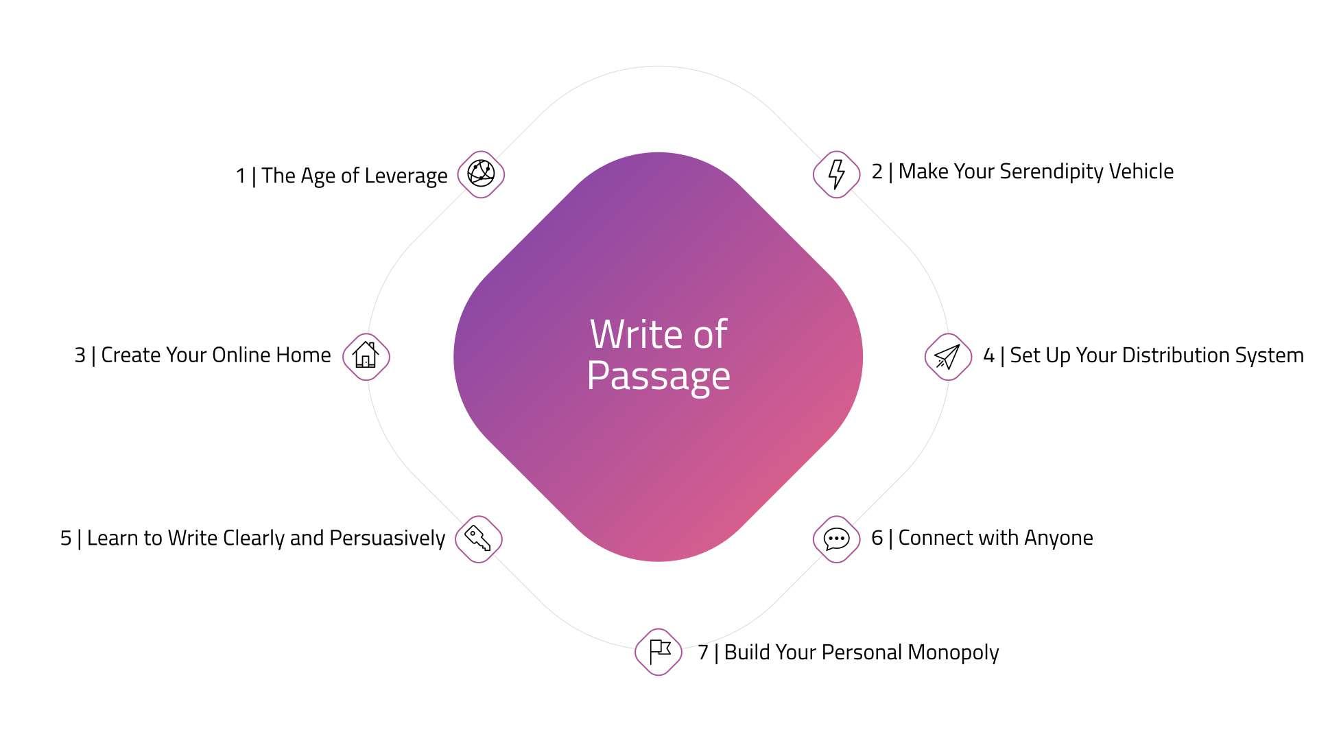A Roadmap for Career Success