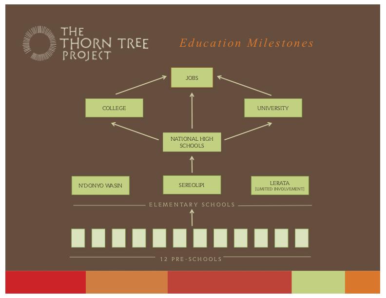 ttp_education milestones.jpg