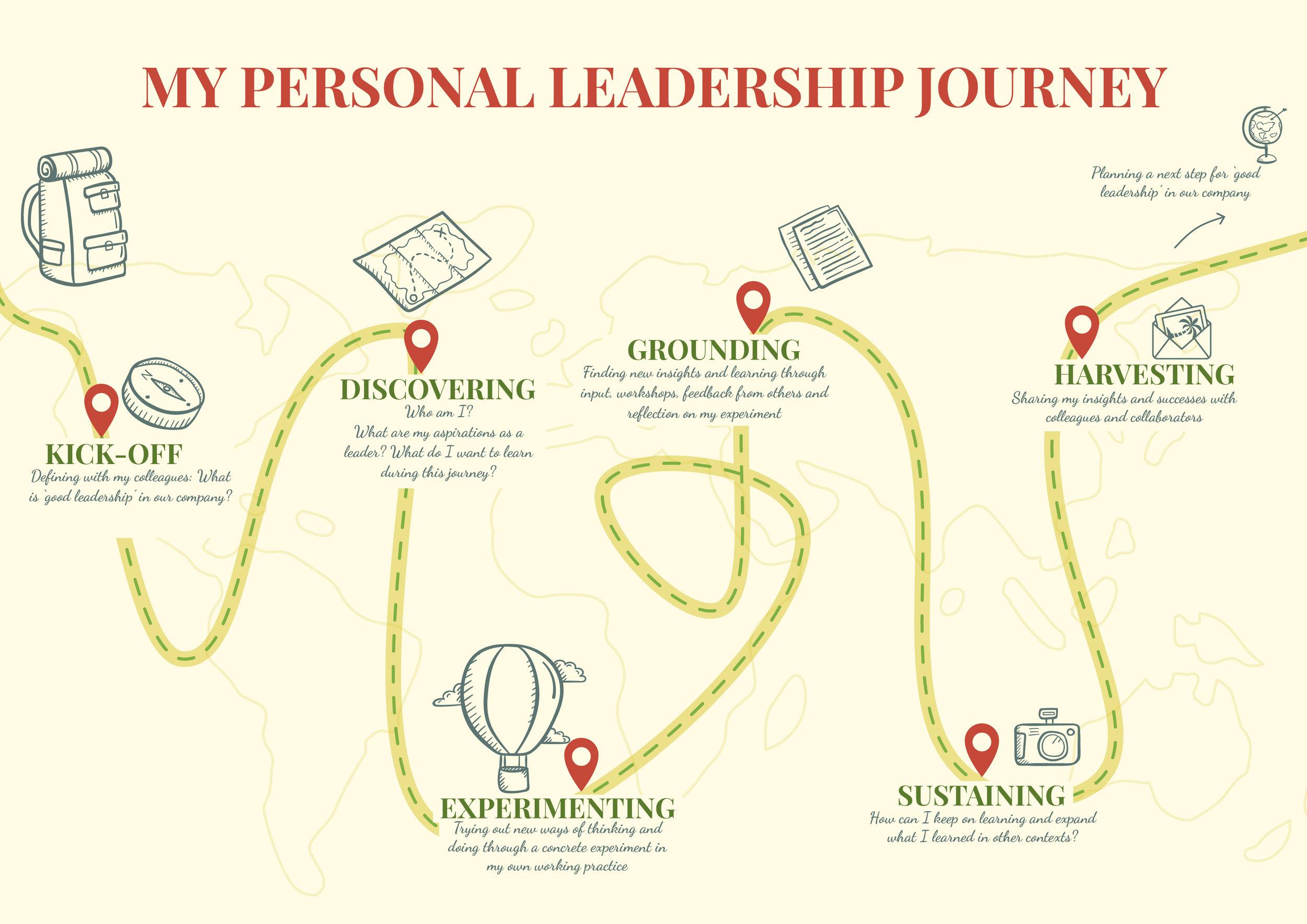 VISUAL MY PERSONAL LEADERSHIP JOURNEY design by Melanie Velghe illyvanilly.jpg