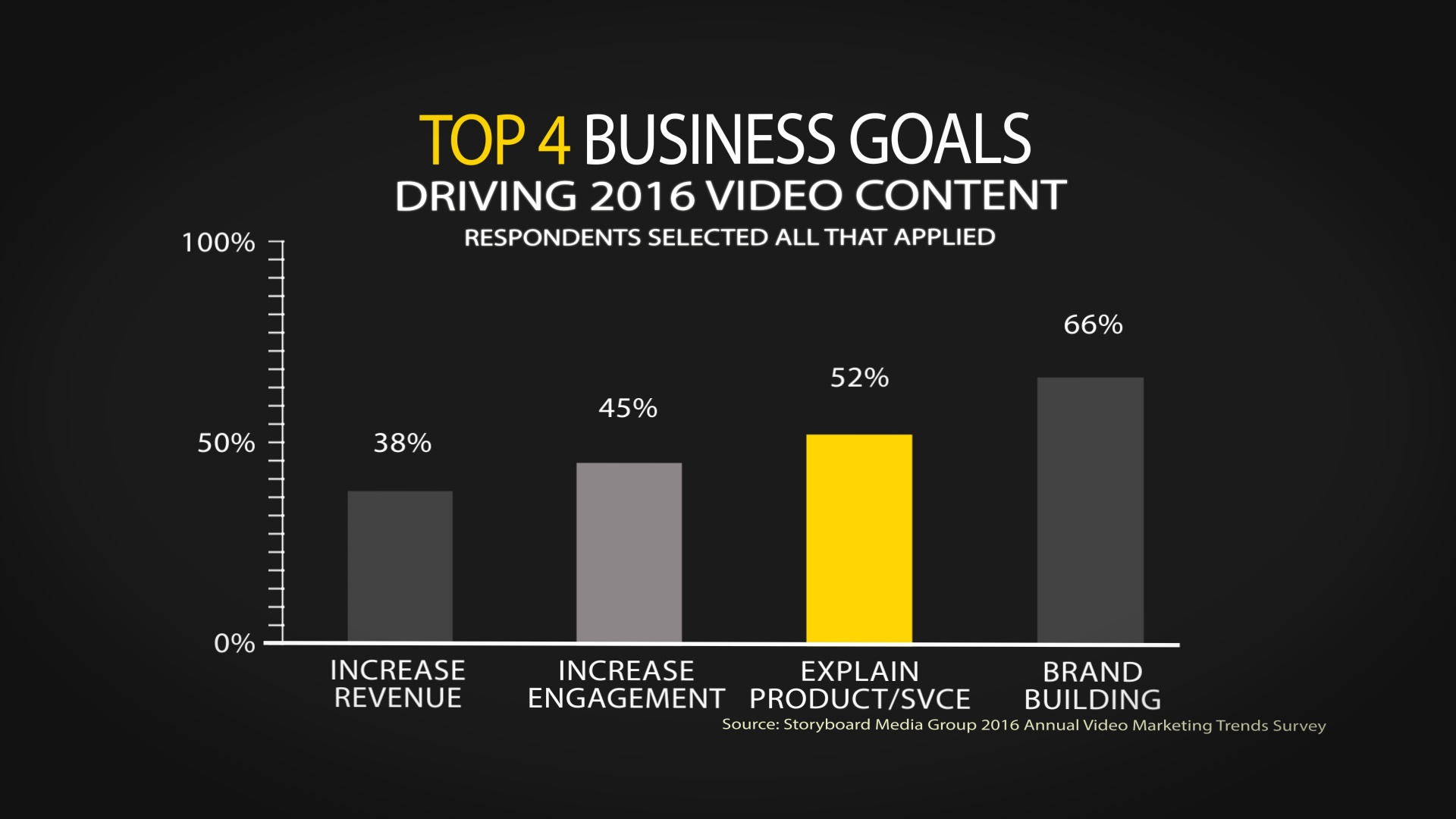 How does your strategy for video content marketing match up with the survey results?
