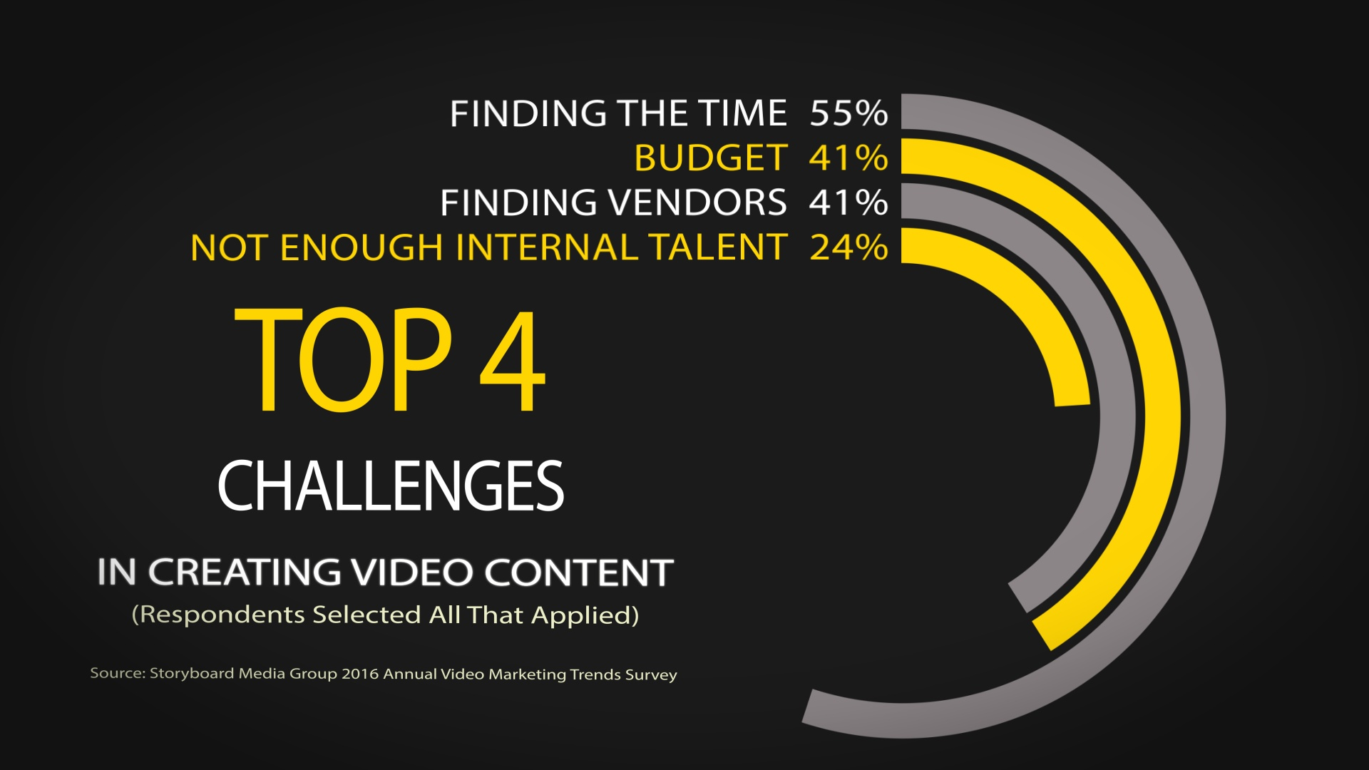 What challenges do you face, if any, in creating quality video content? Are you alone or do others share the same challenges?