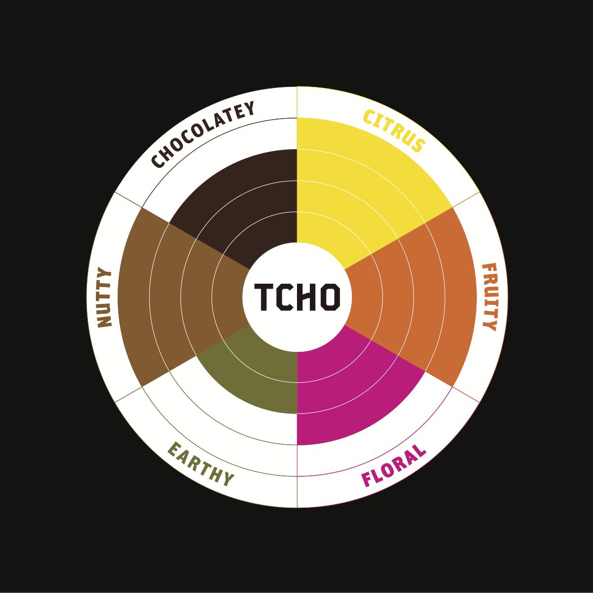 TCHO's 81 percent flavor wheel