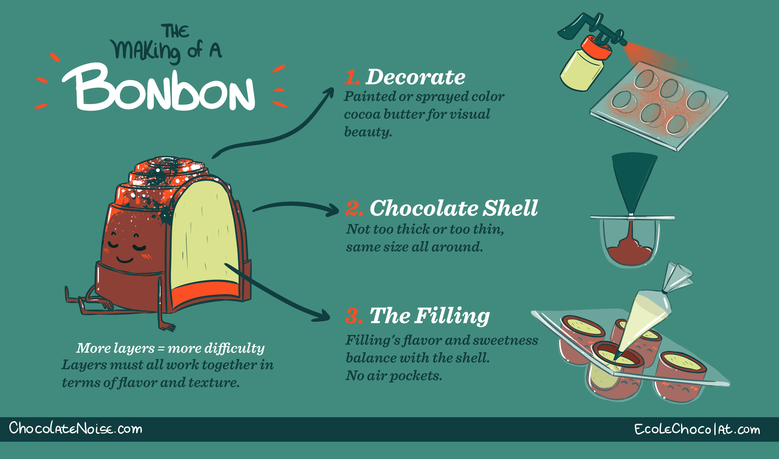 One of the cartoons I made with Ecole Chocolat a few years ago to illustrate the chocolate-making process