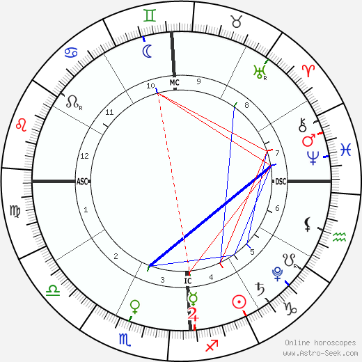 Solstice Chart for 12.21.18 @2:23pm PST