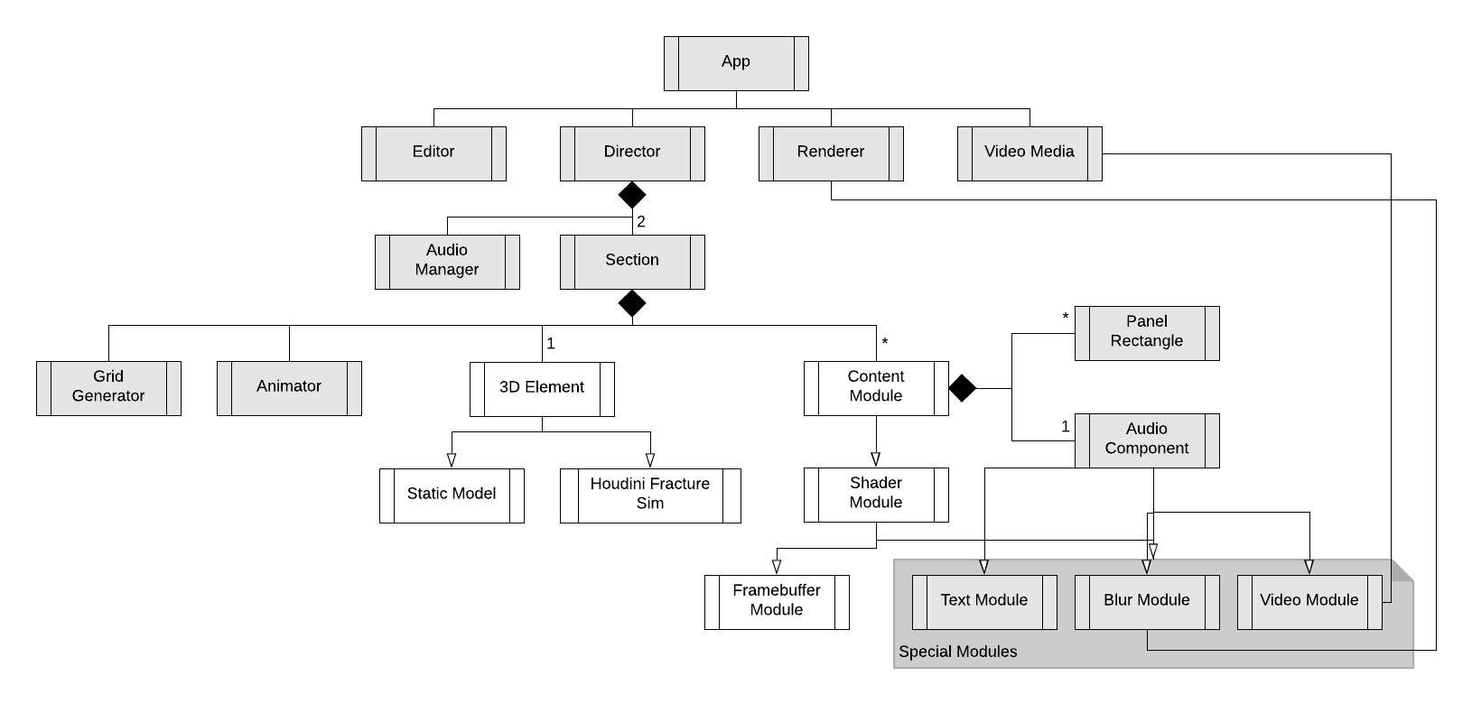 Overview of the app architecture