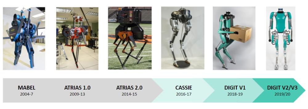 Agility Robotics lineage