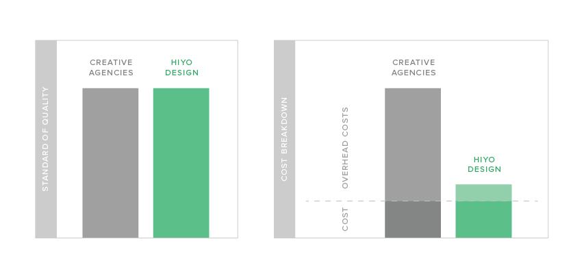 HIYO-Affordable-Design-Pricing-Model.png