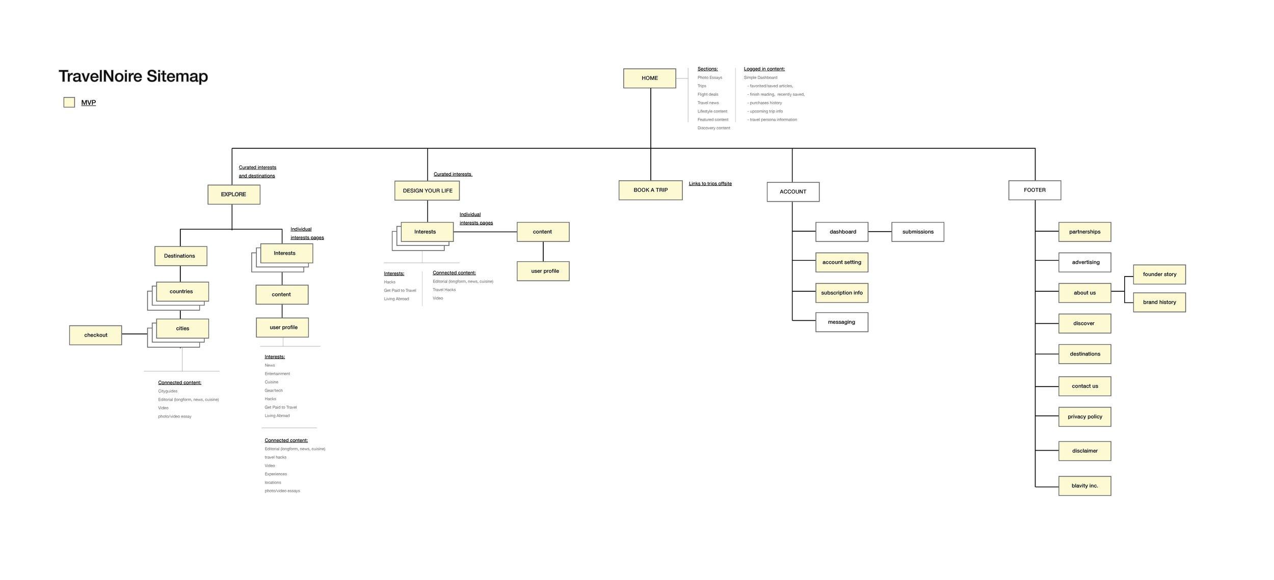 TN_sitemap_v4.jpg