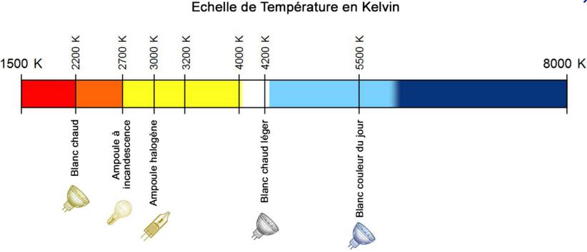 Echelle de température Kelvin