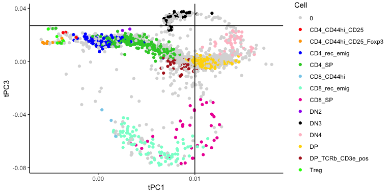 tSpace: trajectory inference — Denis Dermadi Bebek, PhD