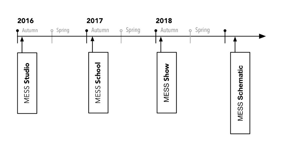 mess-timeline