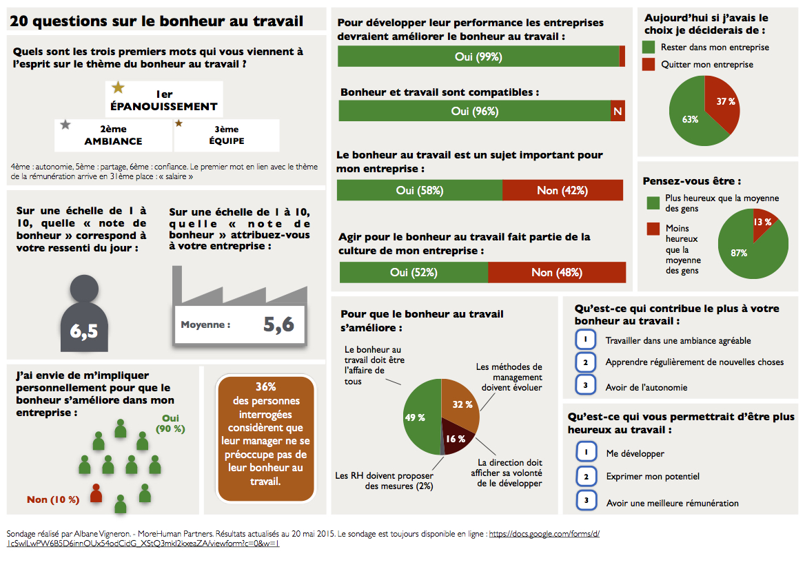 Résultats de l'enquête d'Albane Vigneron sur le bonheur au travail - 20 mai 2015