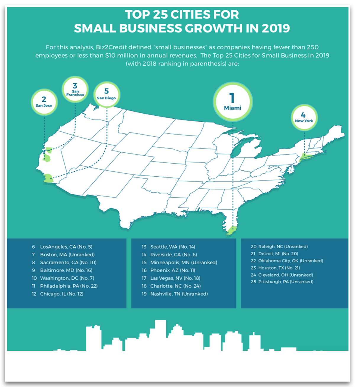 Map of Top 25 Cities for Small Business Growth in 2019