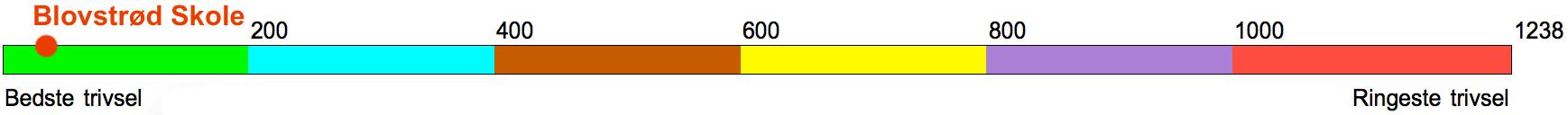 Som det fremgår af ovenstående graf, ligger Blovstrød Skole helt i førerfeltet. Grafik: AOB