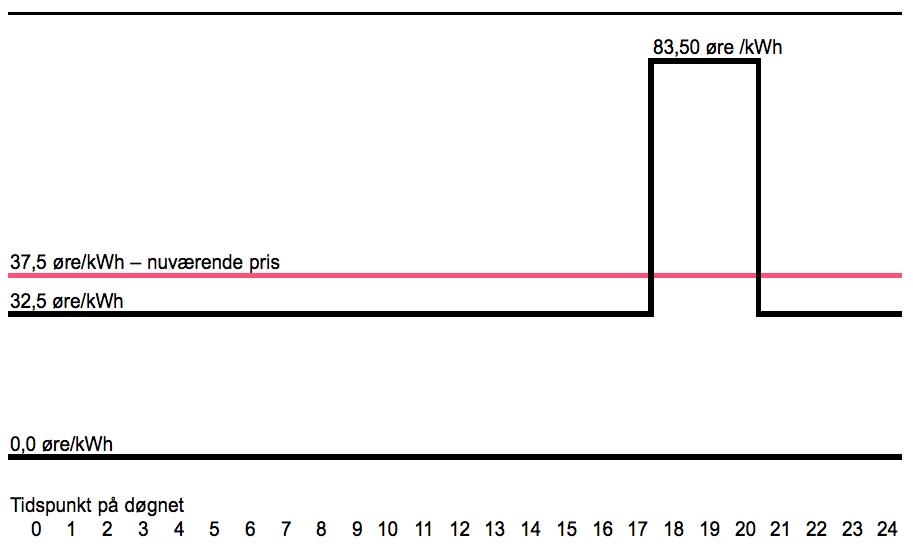 Den nuværende el-pris ligger på 37,50 øre/kWh. Fremover sænkes den med fem øre til 32,50 øre , men i tidsrummet fra kl. 17:00 til 20:00 hæves den til gengæld   i vinterhalvåret voldsomt til 83,50 øre/kWh. Grafik: AOB