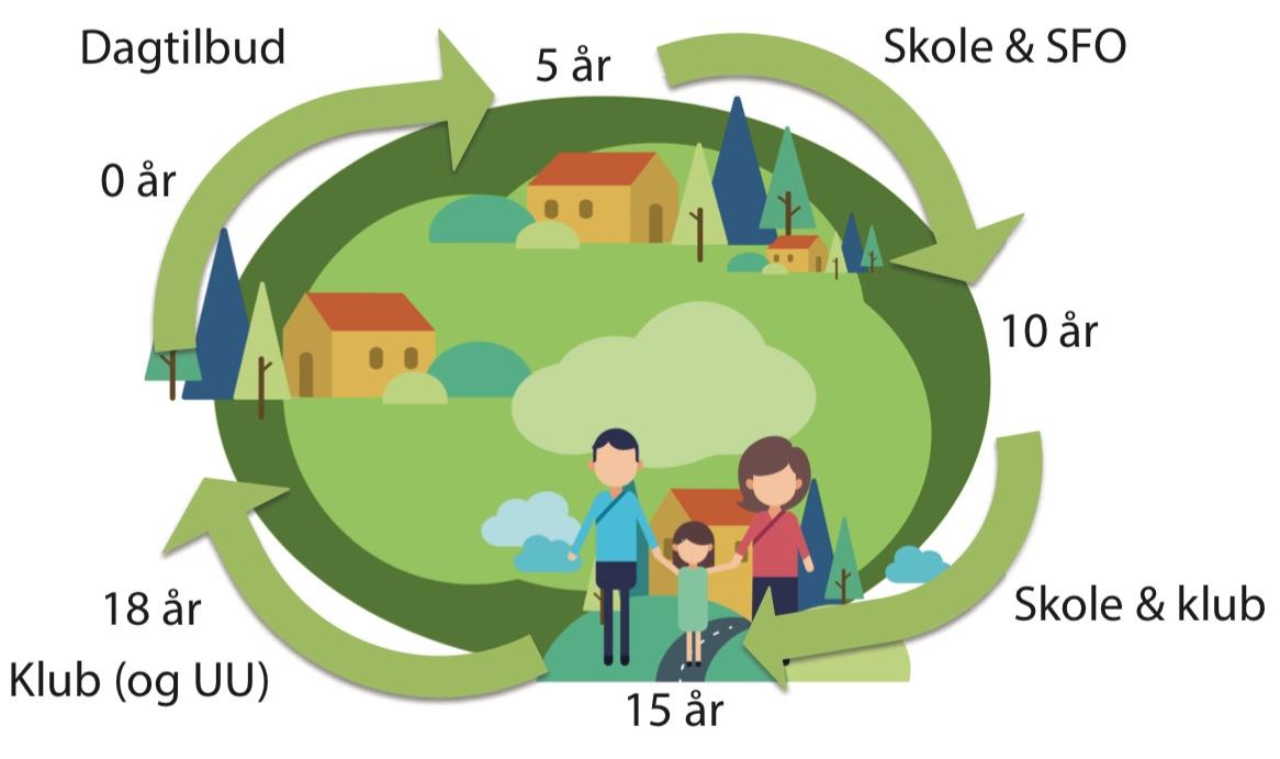 Der skal udarbejdes en helhedsplan for den ønskede udvikling og sammenhæng i et 0-18 årsperspektiv. Illustration:Autens