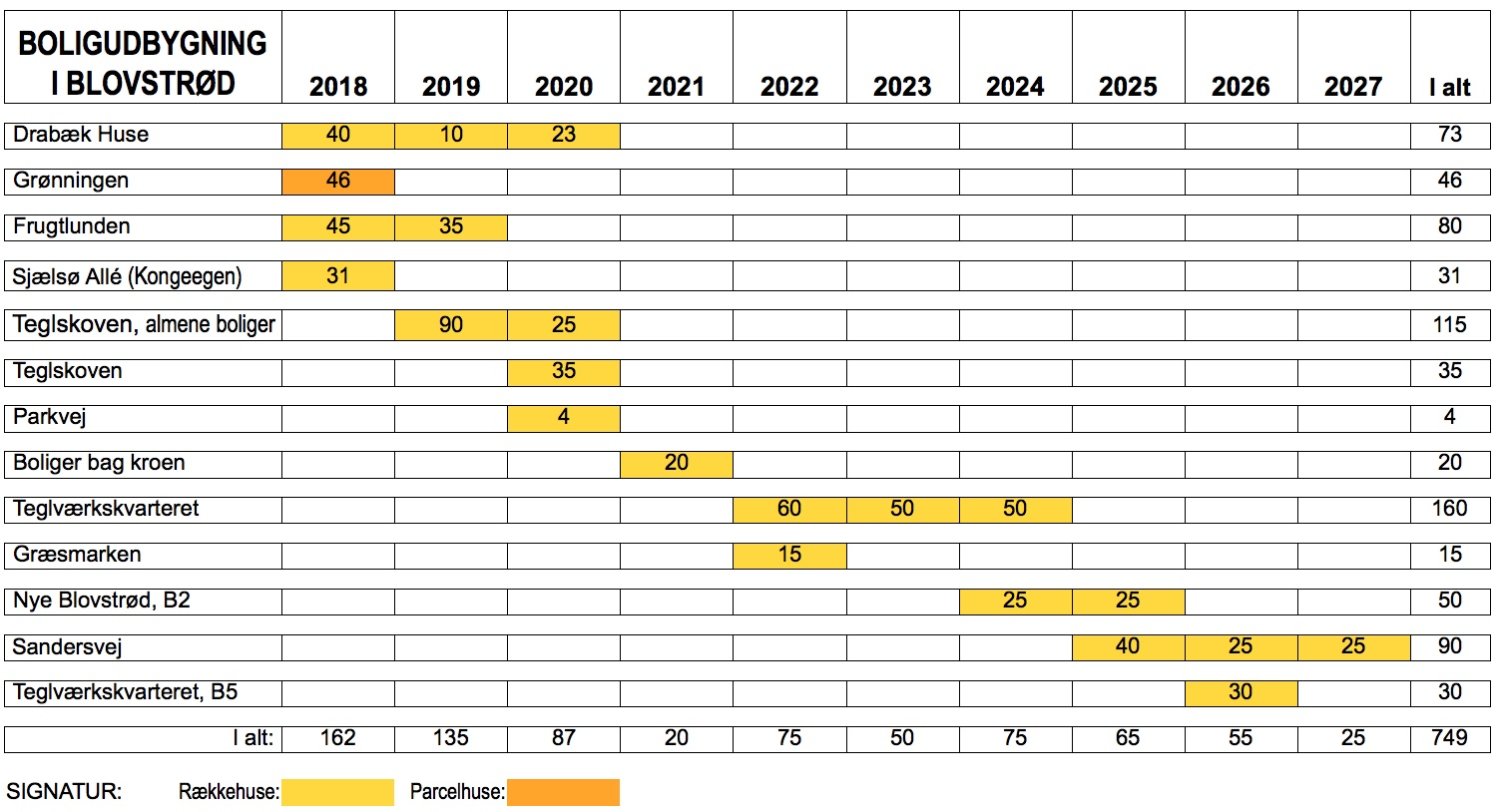 Af ovenstående oversigt fremgår det, at der i den 10-årige periode opføres omkring 750 nye boliger i Blovstrød-området. Kun 6% af boligerne er parcelhuse - resten er rækkehuse. Det ses endvidere, at det fjerde byggefelt (B2) ved det nye Blovstrød først igangsættes i 2024 - altså om seks år. Grafik: AOB