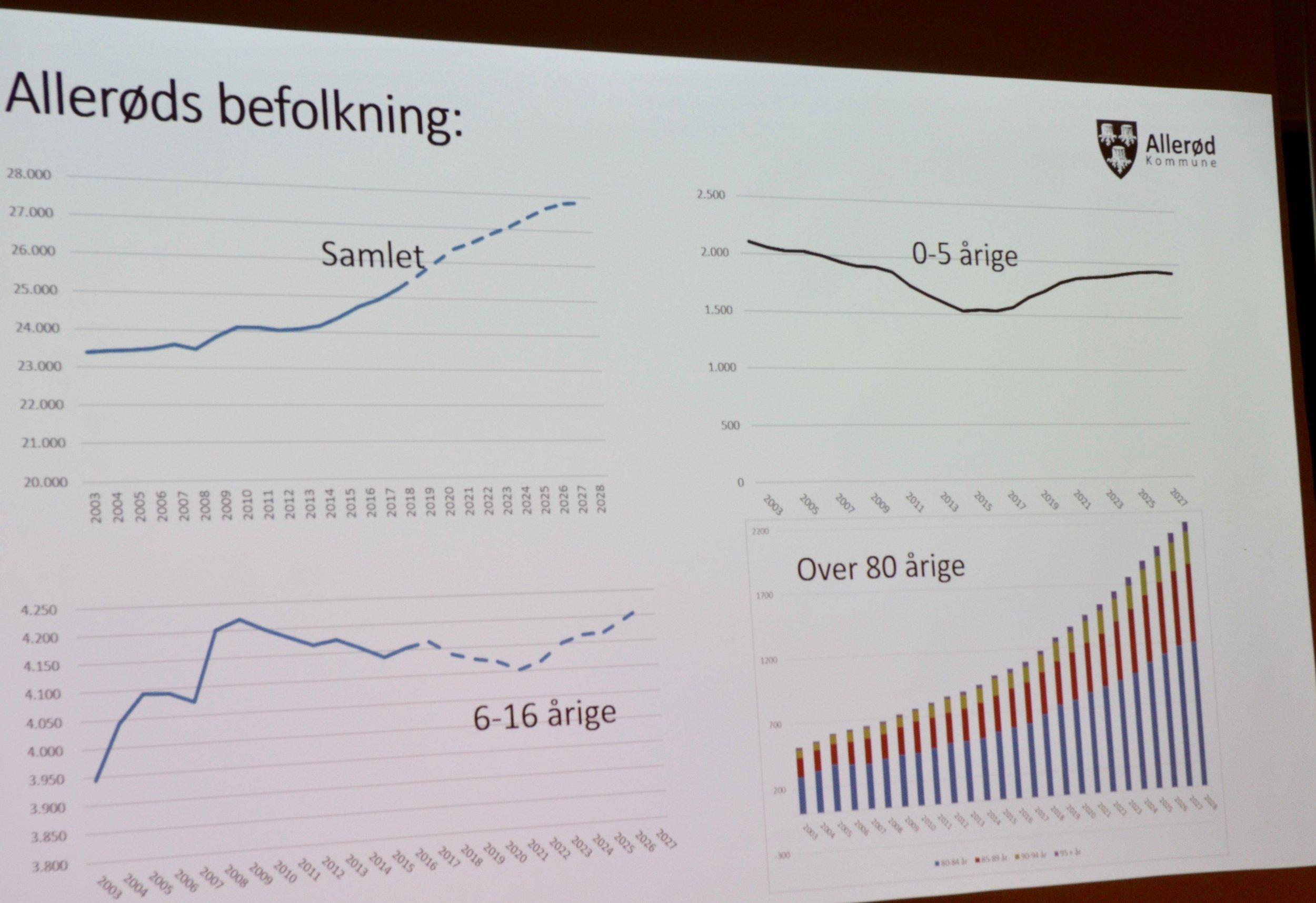 På oversigten ser man udviklingen af Allerøds befolkning - specielt ses den store tilvækst af over 80-årige. Foto: AOB