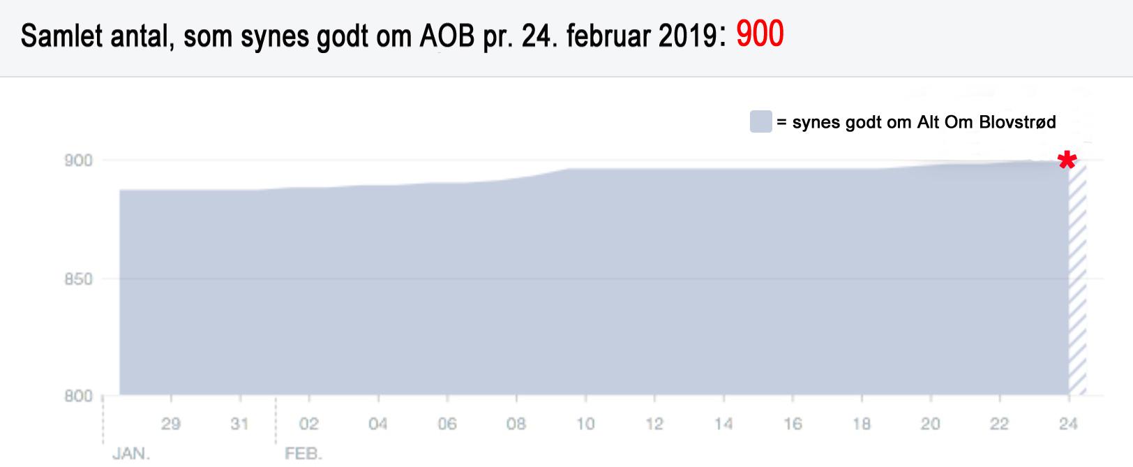 Facebook-grafen viser, at vi bare på den sidste måned har fået mere end 15 nye læsere, som synes godt om vores hjemmeside.