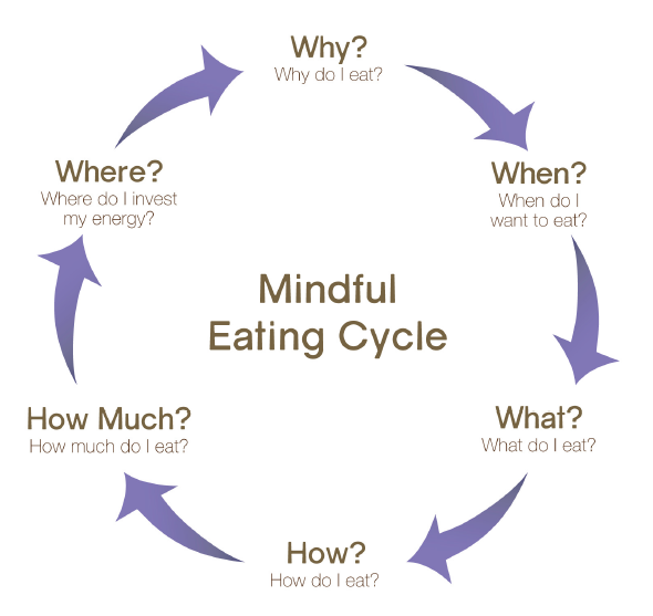 Mindful Eating Cycle (3)