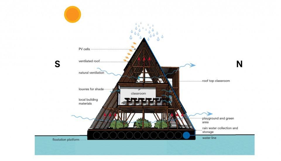 Makoko Concept - image courtesy of NLE, Iwan Baan