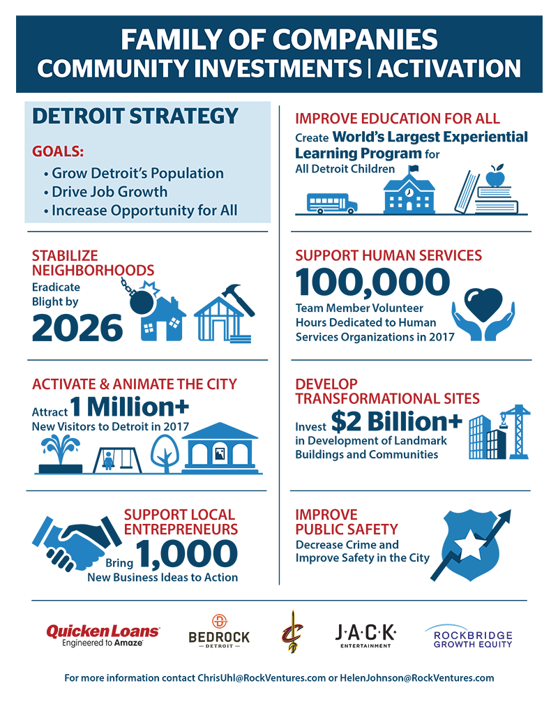 Community Investments/Activation Fast Facts page 2