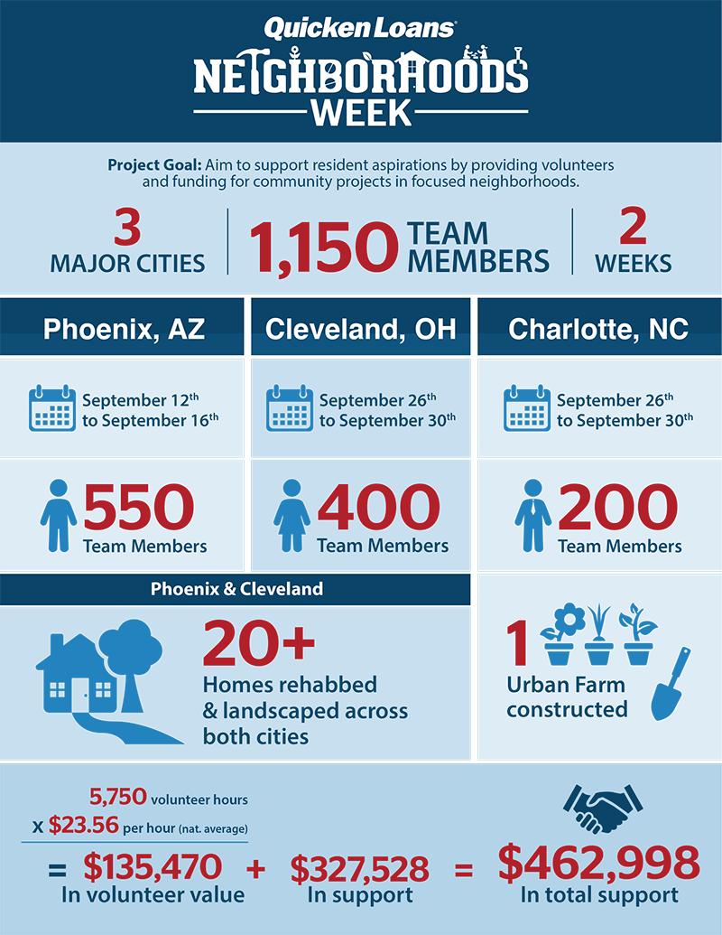 Neighborhoods Week Fast Facts