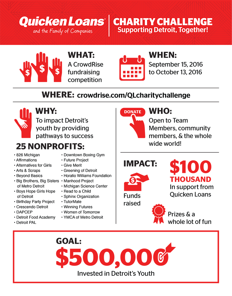 Charity Challenge Fast Facts