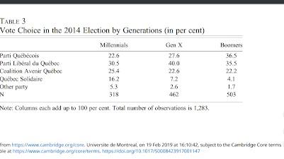 Votes selon les générations pour les élections provinciales de 2014 selon l'étude de Mahéo et Bélanger.