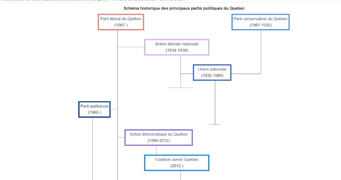 Schéma des partis politiques du Québec et leurs liens.